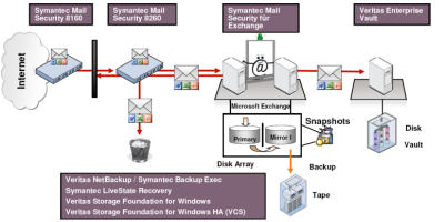 E-Mail Sicherheit und Verfügbarkeit mit Exchange
