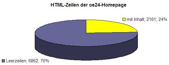 oe24 HTML-Statistik