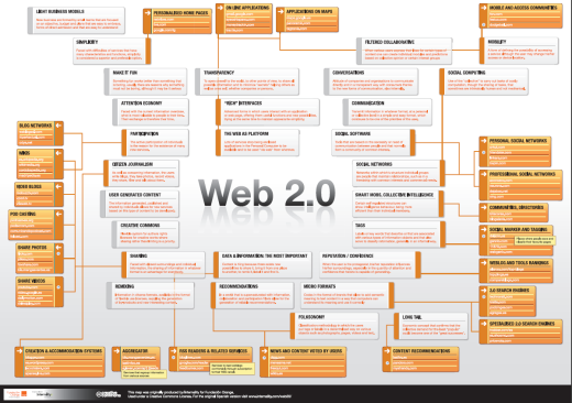 Web2.0 Poster