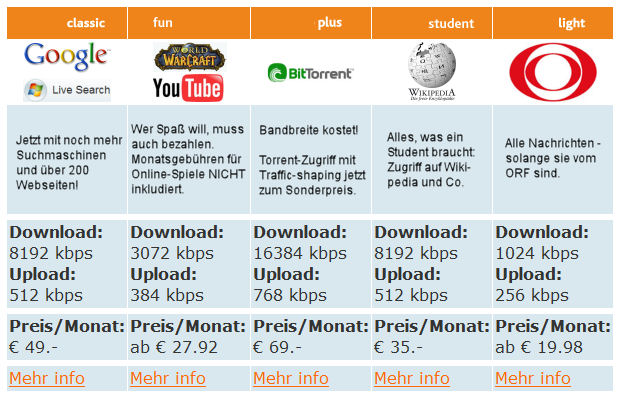 ISP Preismodell ohne Net-Neutralität