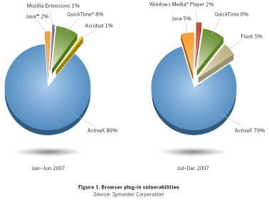 Browser plug-in vulnerabilities