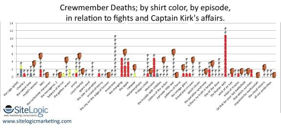 Crewmember deaths by shirt color, by episode, in relation to fights and Captains Kirk's affairs.