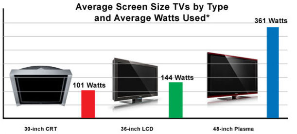 TV Stromverbrauch